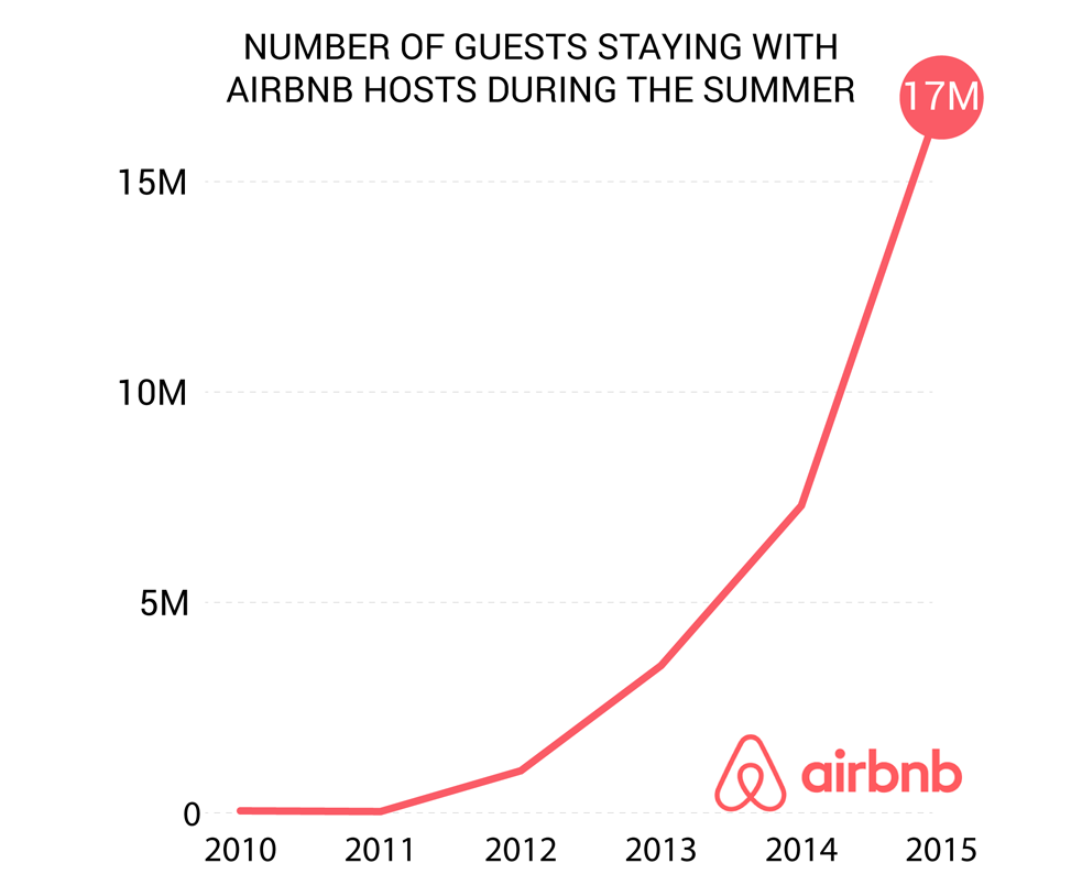 Airbnb User Growth