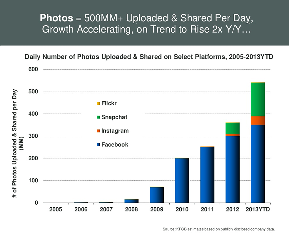 Snapchat: Photos Uploaded&Shared Per Day, 2013