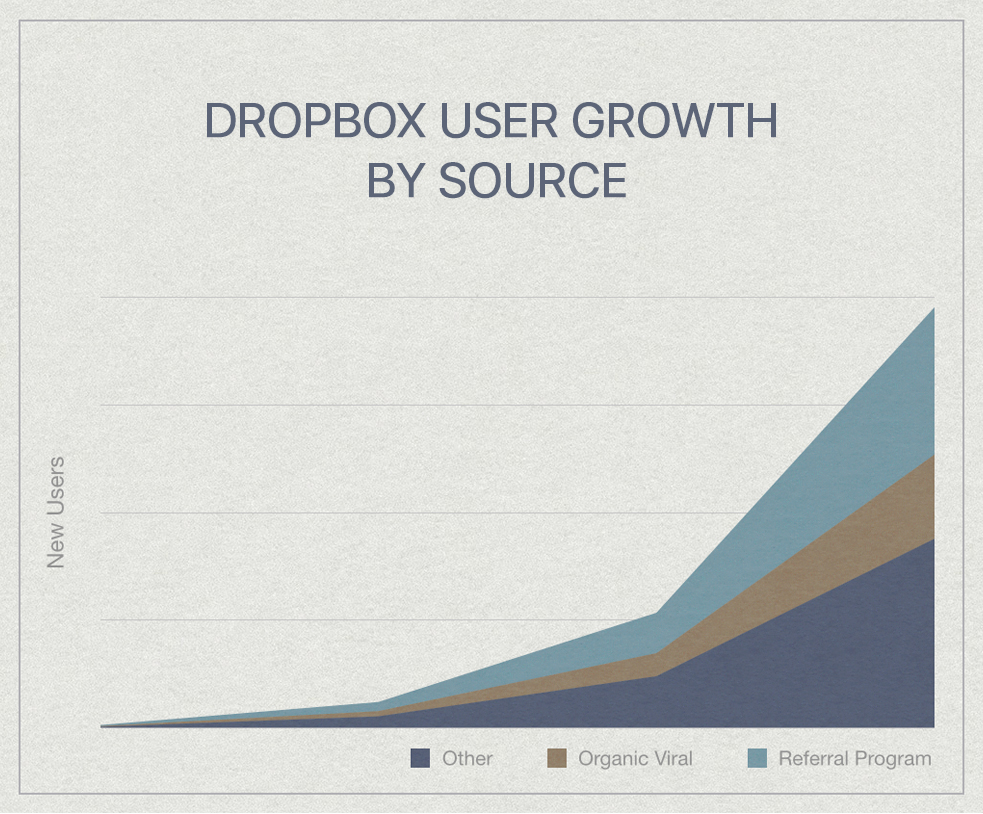 Dropbox: User Growth Sources