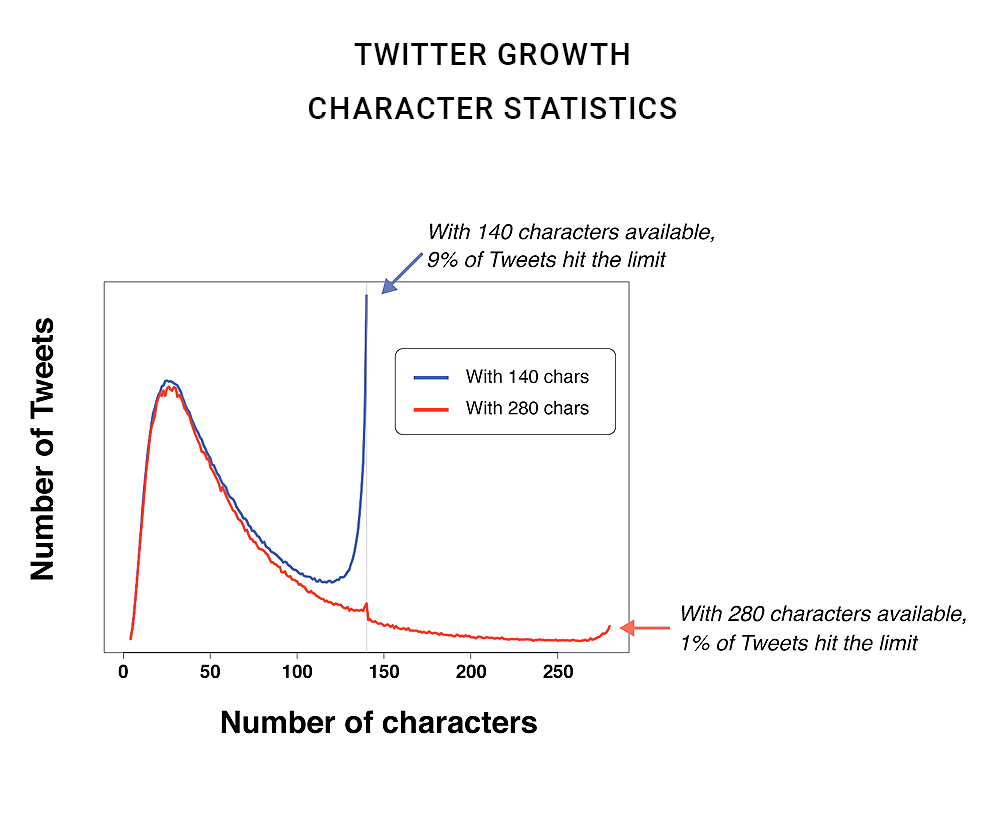 Twitter: Character Statistics