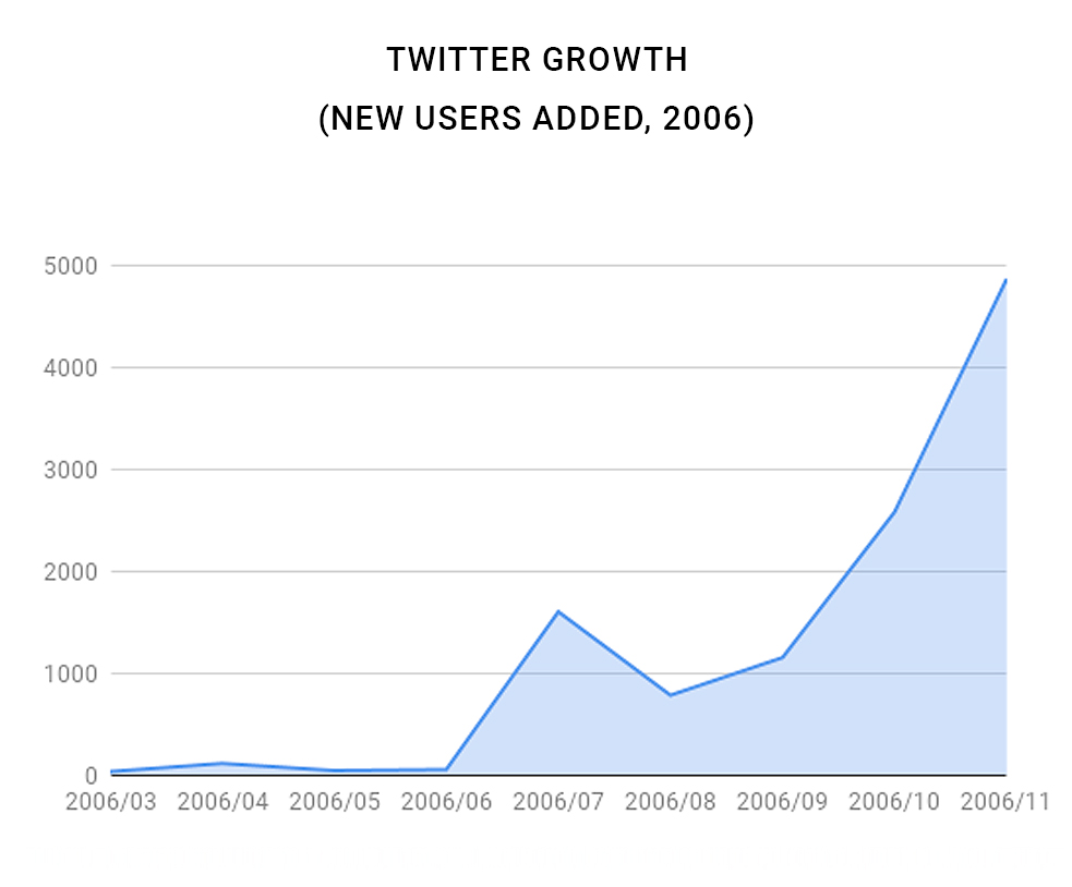 Twitter: User Growth 2006 (New Users)