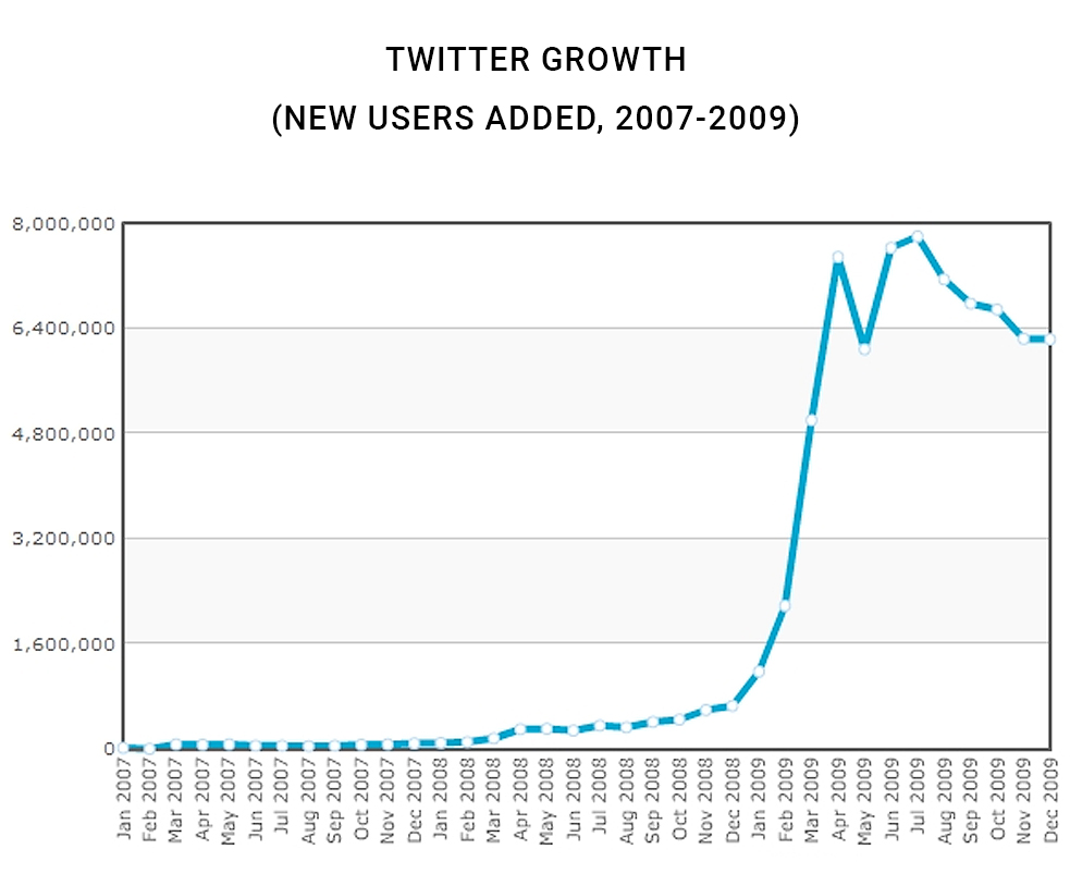 Twitter: User Growth 2007-2009 (New Users)